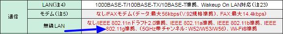 5GHz帯チャンネル例